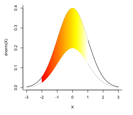 Shading between curves in R | Alison Sinclair