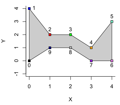 Shading between curves in R   Alison Sinclair